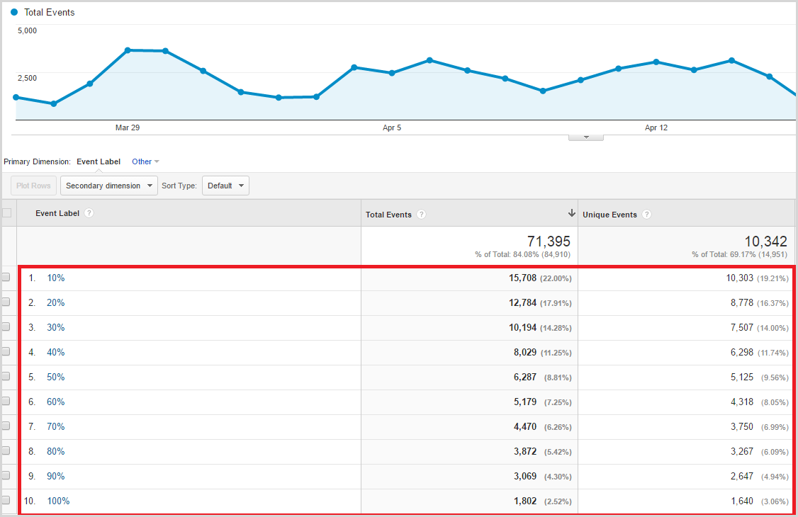 total-events1 Scroll-Tracking Google Analytics