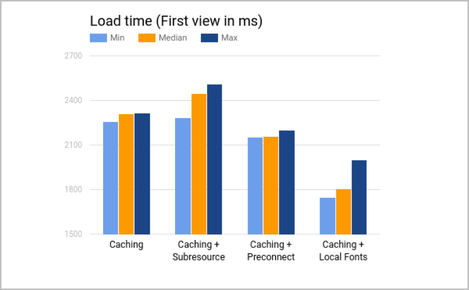 Caching and self-hosting fonts