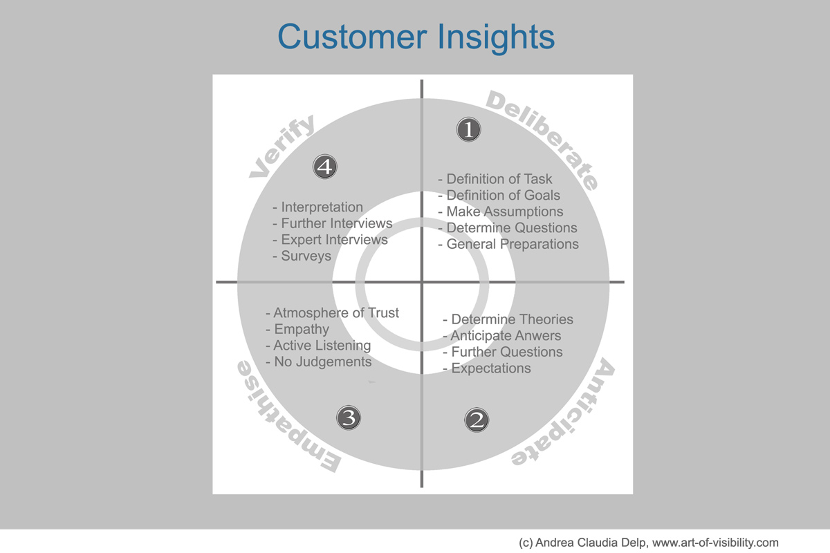 blog-en-customer-insights Customer Insights Content Marketing