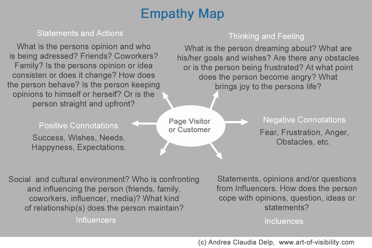 blog-en-empathy-en Customer Insights Content Marketing