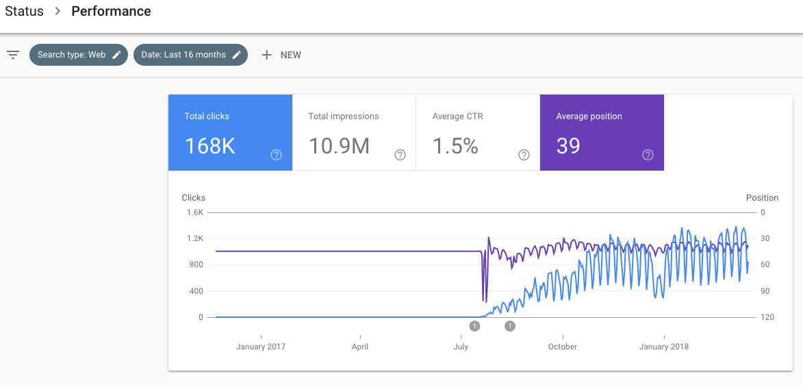 Figure-16 SEO Google Search Console