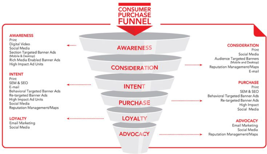 Consumer_Purchuse_Funnel