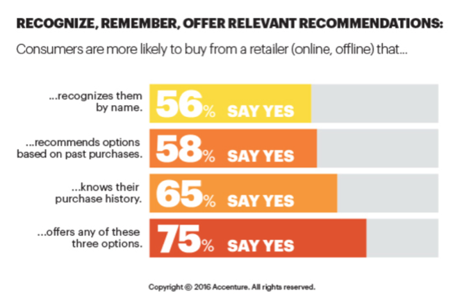 consumer buying data graph