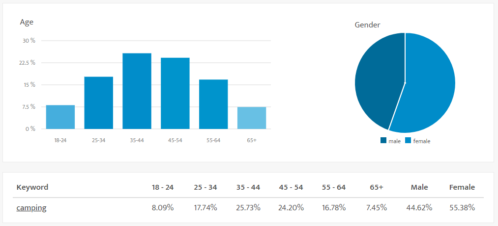 demographics.io