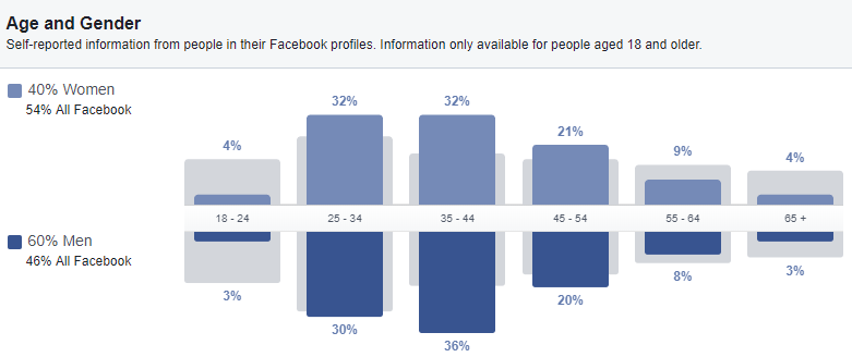 facebook-audience similar web linkedin sales navigator linkedin Google Analytics facebook audience insights demographics