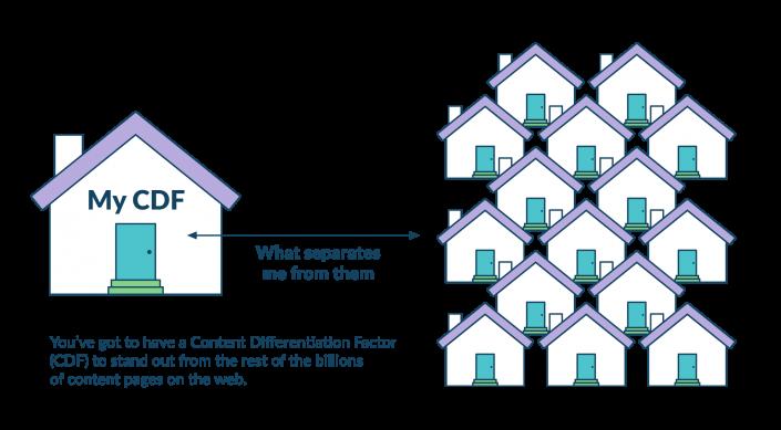 content differentiation factor graphic