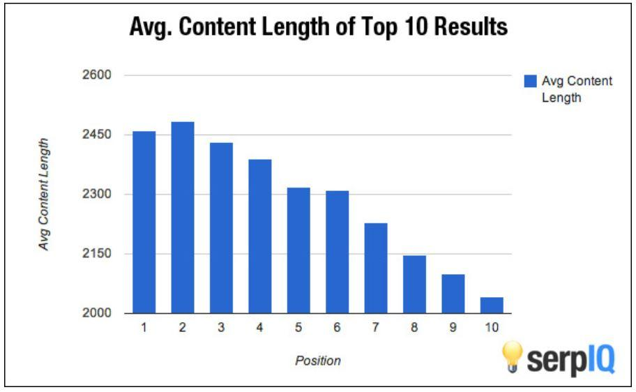 Average-Content-Length Content optimization Content Marketing Strategy Content Marketing