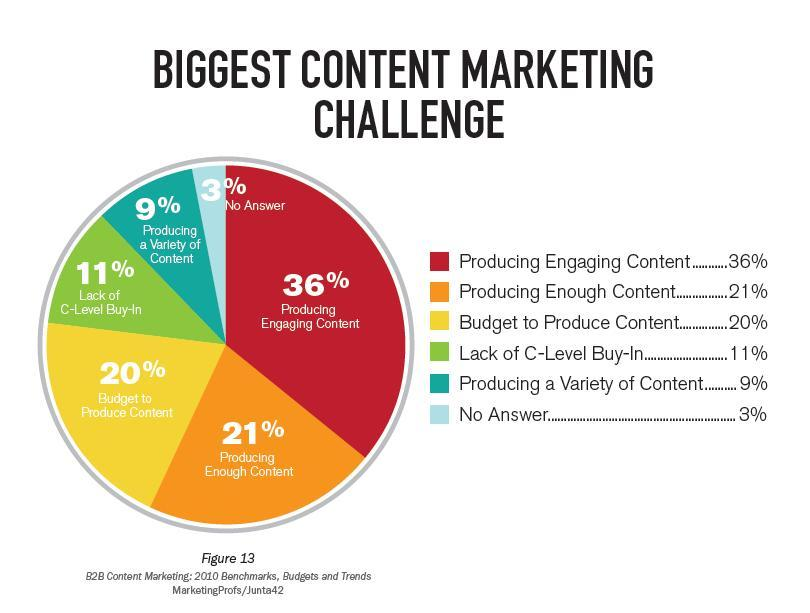 biggest-content-marketing-challenge Content optimization Content Marketing Strategy Content Marketing