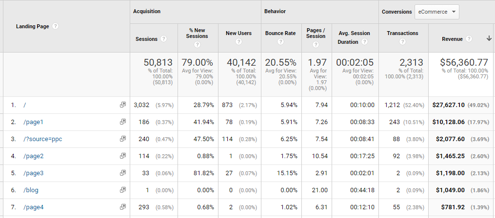 google-analytics-landing-pages online store ecommerce rankings ecommerce boost rankings