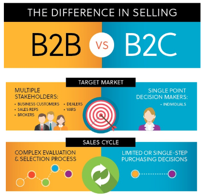 B2B-infographic content marketing ideas Content Marketing