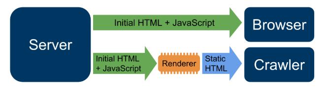 JavaScript-SEO SEO JavaScript