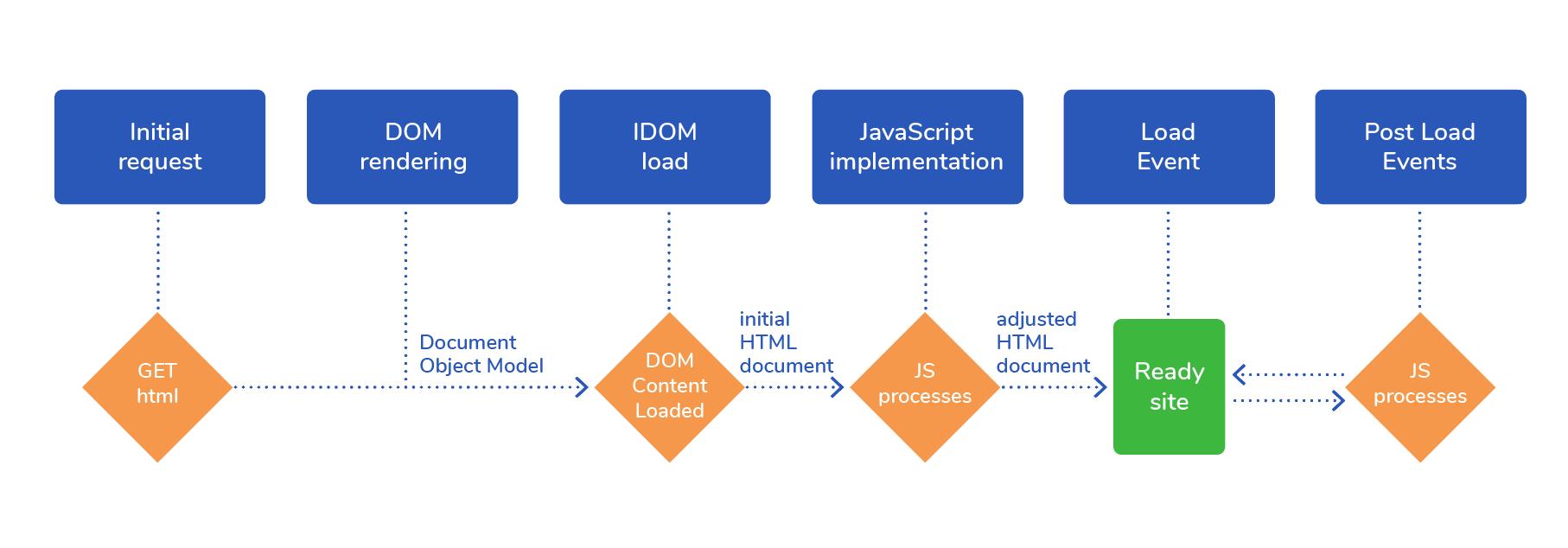 JavvaScript-rendering-process SEO JavaScript