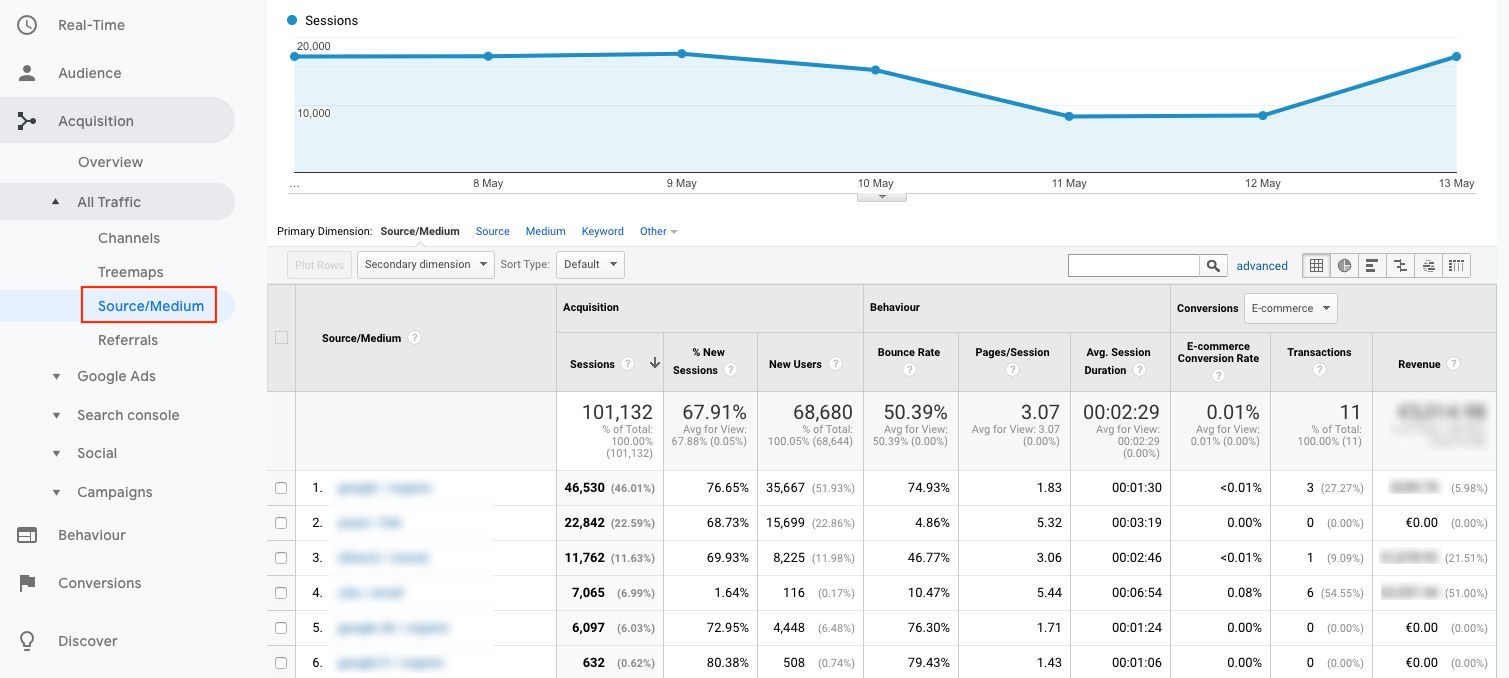 11-acquisition-source-medium KPI Google Analytics