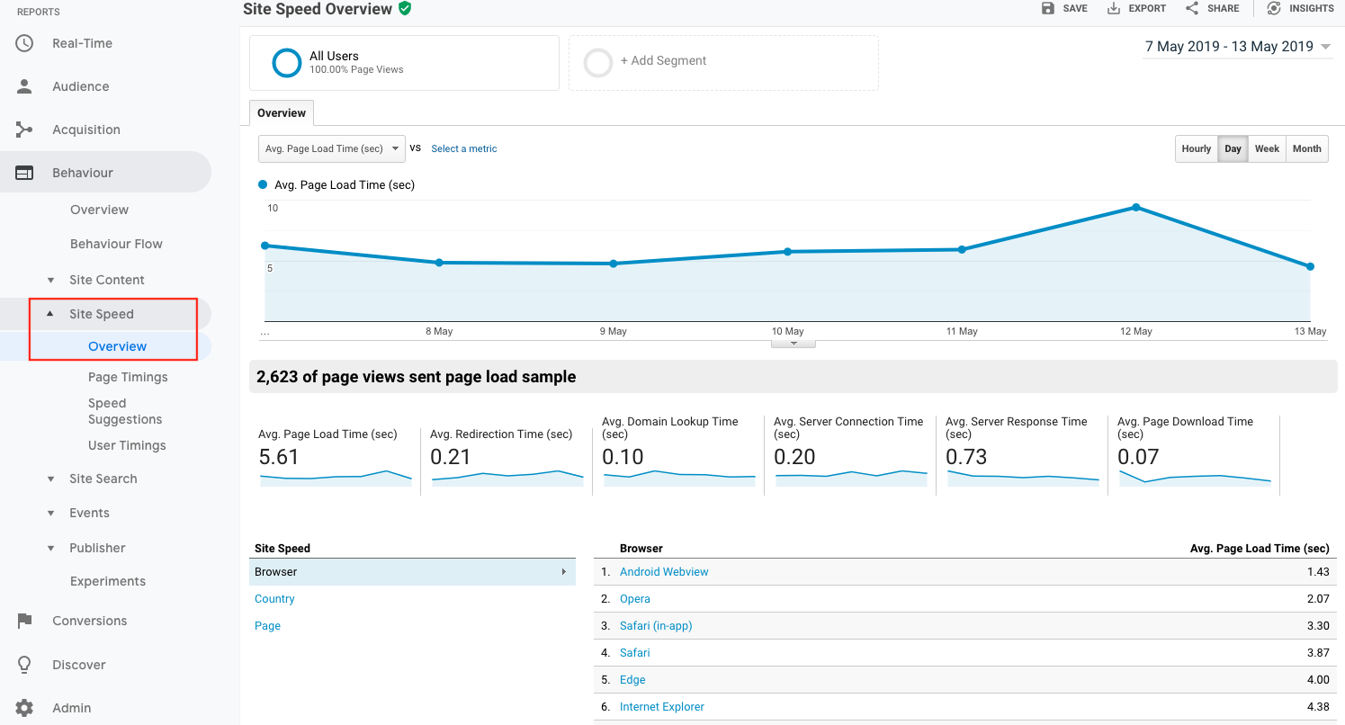 13-Site-speed-overview KPI Google Analytics