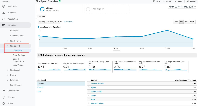 13-Site-speed-overview KPI Google Analytics