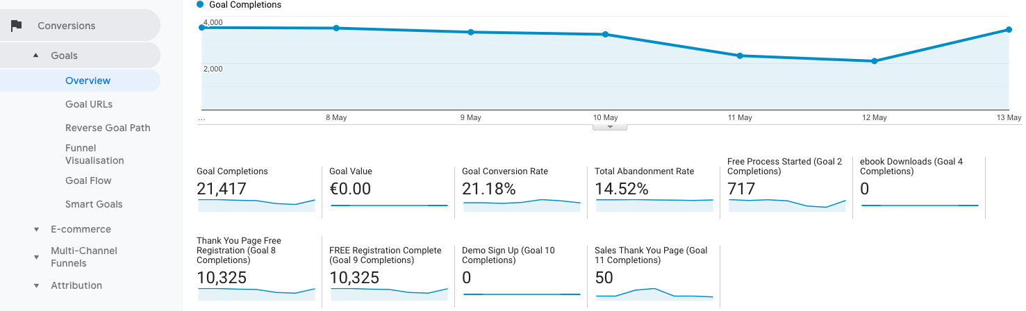 17-conversion-overview KPI Google Analytics