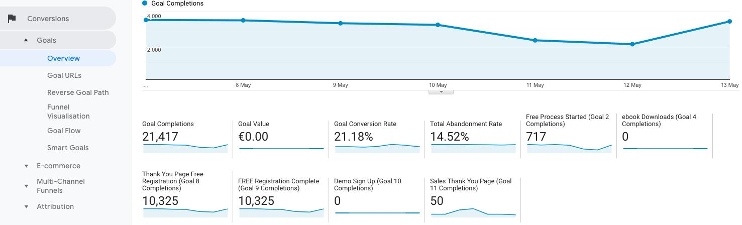17-conversion-overview KPI Google Analytics