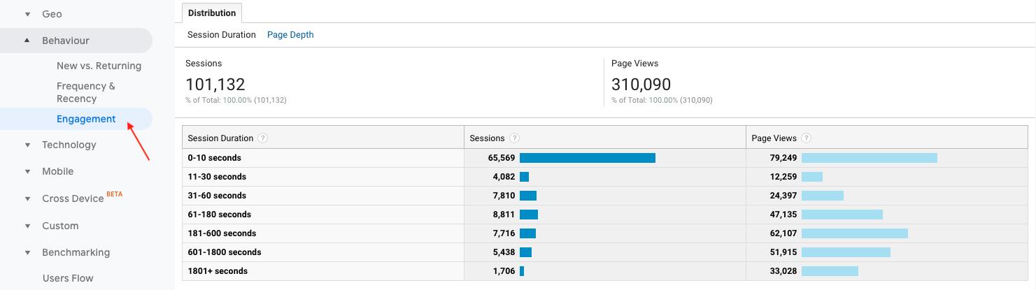5-Interaction KPI Google Analytics