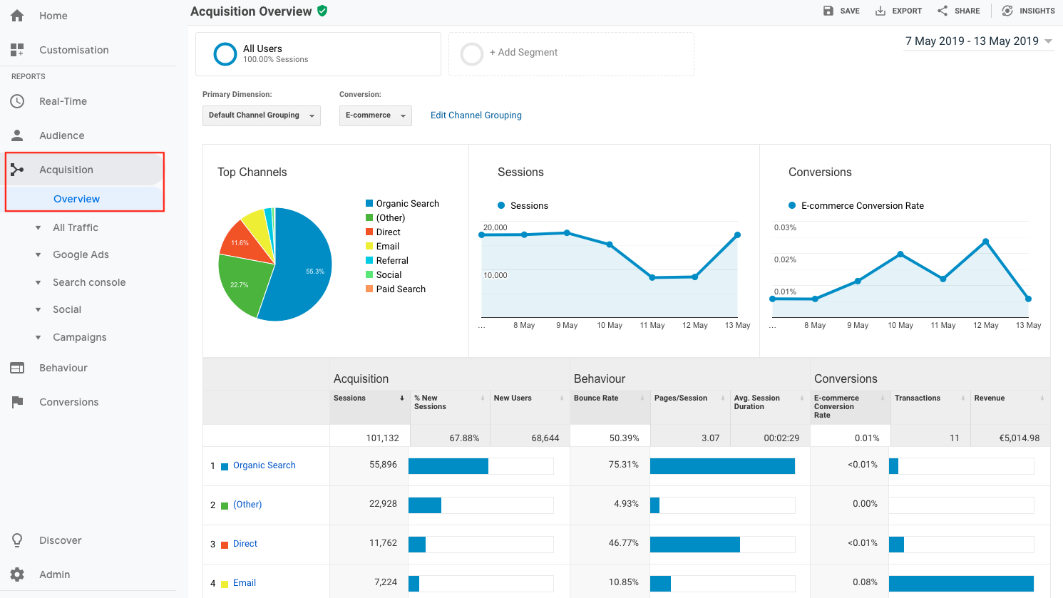 9-analyze-visitor-source-with-Google-Analytics KPI Google Analytics