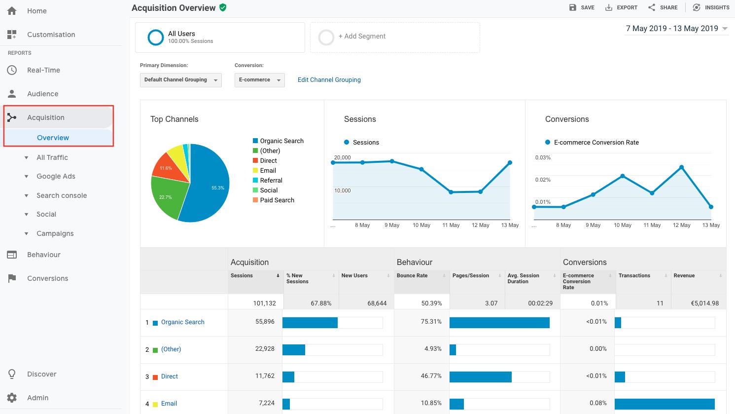 9-analyze-visitor-source-with-Google-Analytics KPI Google Analytics