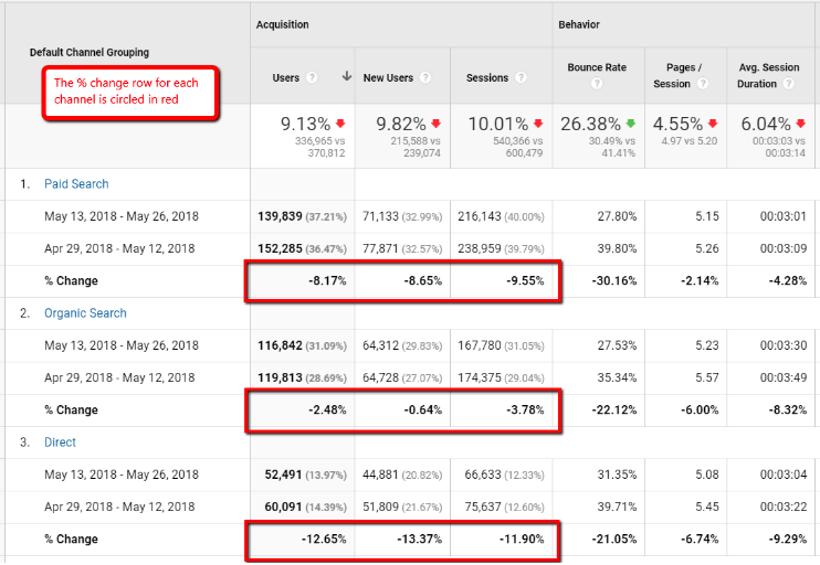 traffic-drop-in-google-analytics use Google serp features to recover traffic lost traffic lost organic search traffic how to recover lost traffic Google serp features