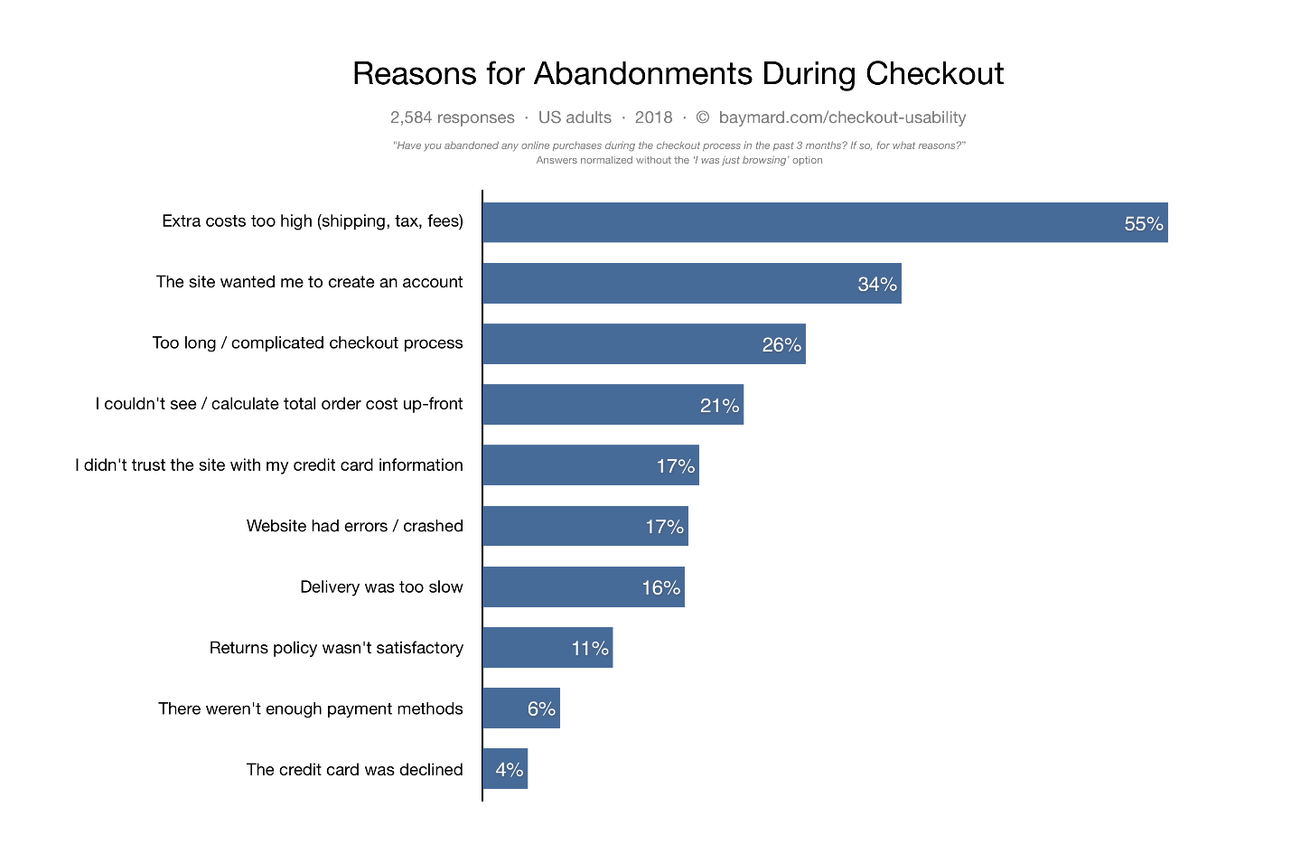 improve-website-UX-reasons-for-abandonment
