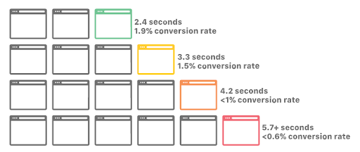 page-speed-improves-UX