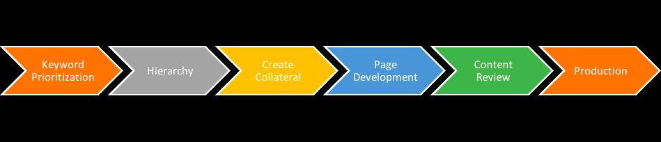 Product-detail-page-development-process