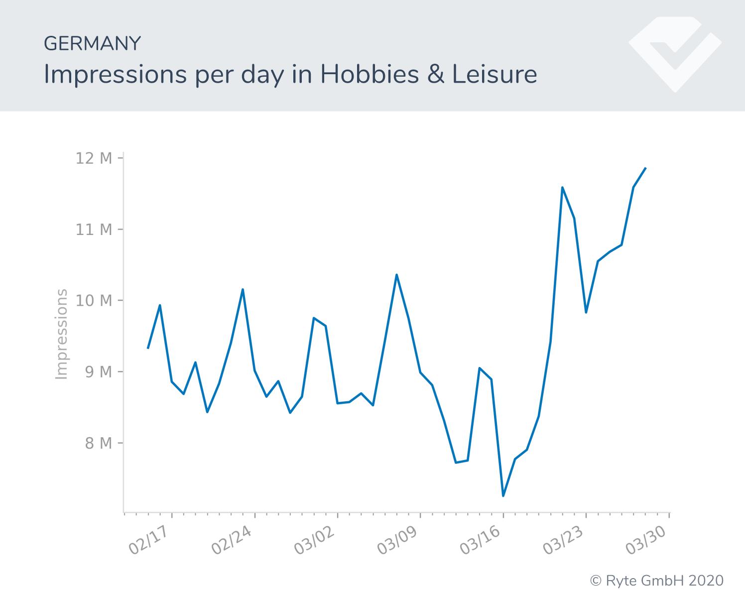 Figura-18a-Alemania-impresiones cambios de búsqueda rendimiento de búsqueda covid-19 cambios de comportamiento
