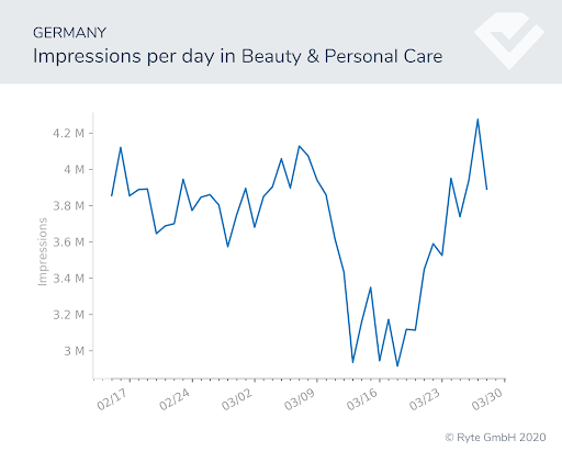 Figure-11a-Germany-beauty search shifts search performance covid-19 behavioral shifts