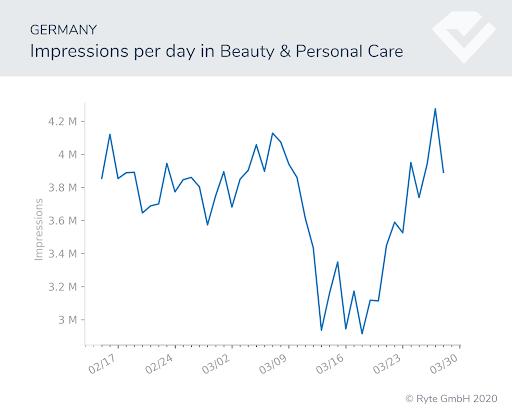 Figura-11a-Alemania-cambios de búsqueda de belleza rendimiento de búsqueda covid-19 cambios de comportamiento