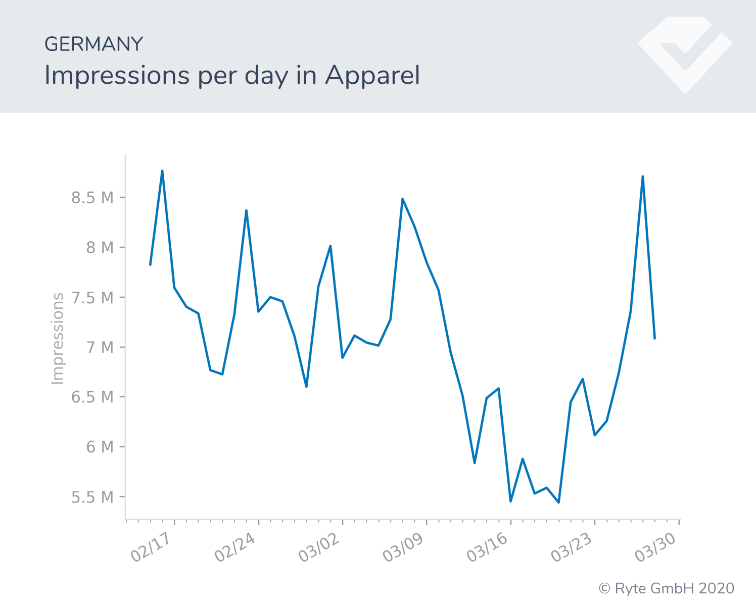 Figure-11b-Germany-apparel search shifts search performance covid-19 behavioral shifts