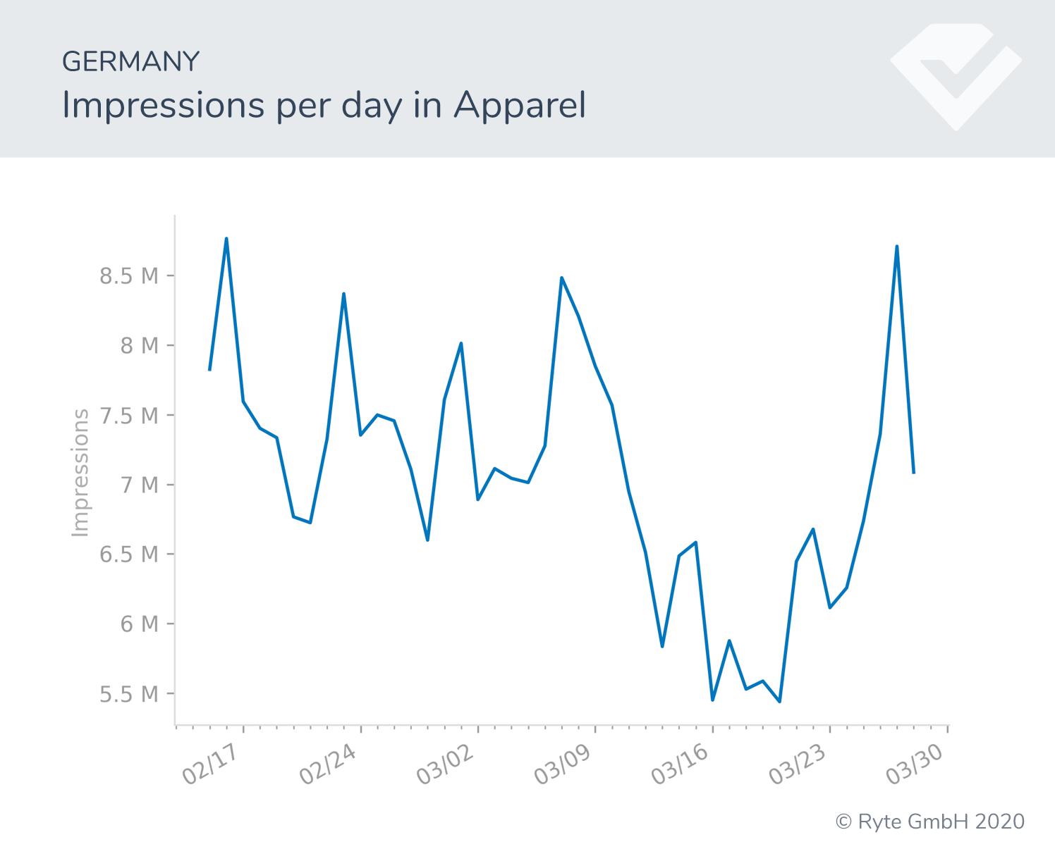 Figura-11b-Alemania-cambios de búsqueda de indumentaria rendimiento de búsqueda covid-19 cambios de comportamiento