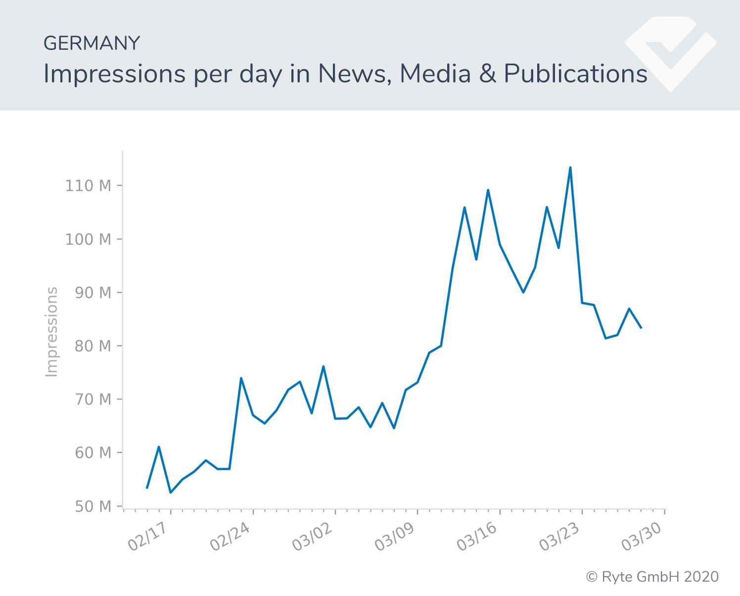 Figura-13-Alemania-cambios de búsqueda de noticias rendimiento de búsqueda covid-19 cambios de comportamiento