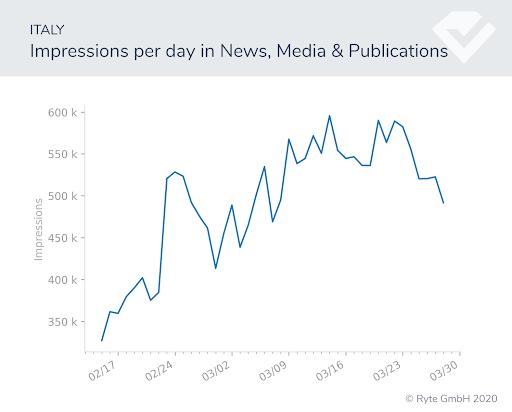 Figura-13b-italia-cambios de búsqueda de noticias rendimiento de búsqueda covid-19 cambios de comportamiento