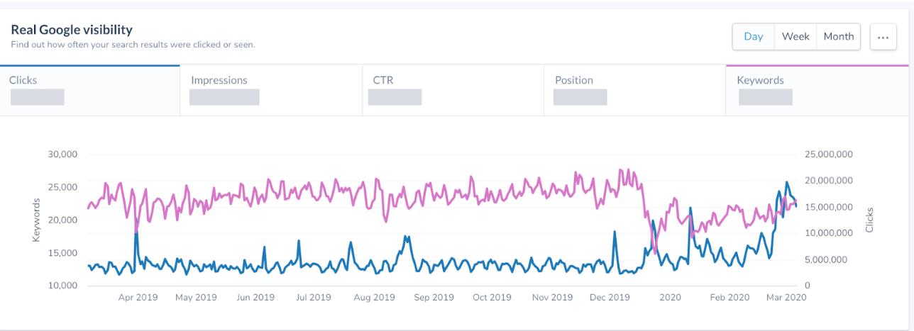 Figura-14-Cambios de búsqueda de visibilidad en Google Rendimiento de búsqueda Covid-19 cambios de comportamiento