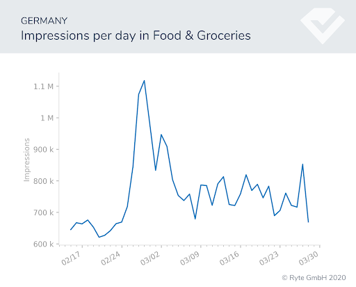 Figure-15-Germany-food search shifts search performance covid-19 behavioral shifts