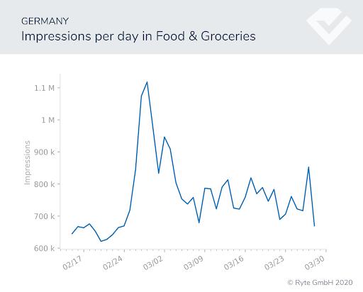 Figura-15-Alemania-cambios de búsqueda de alimentos rendimiento de búsqueda covid-19 cambios de comportamiento