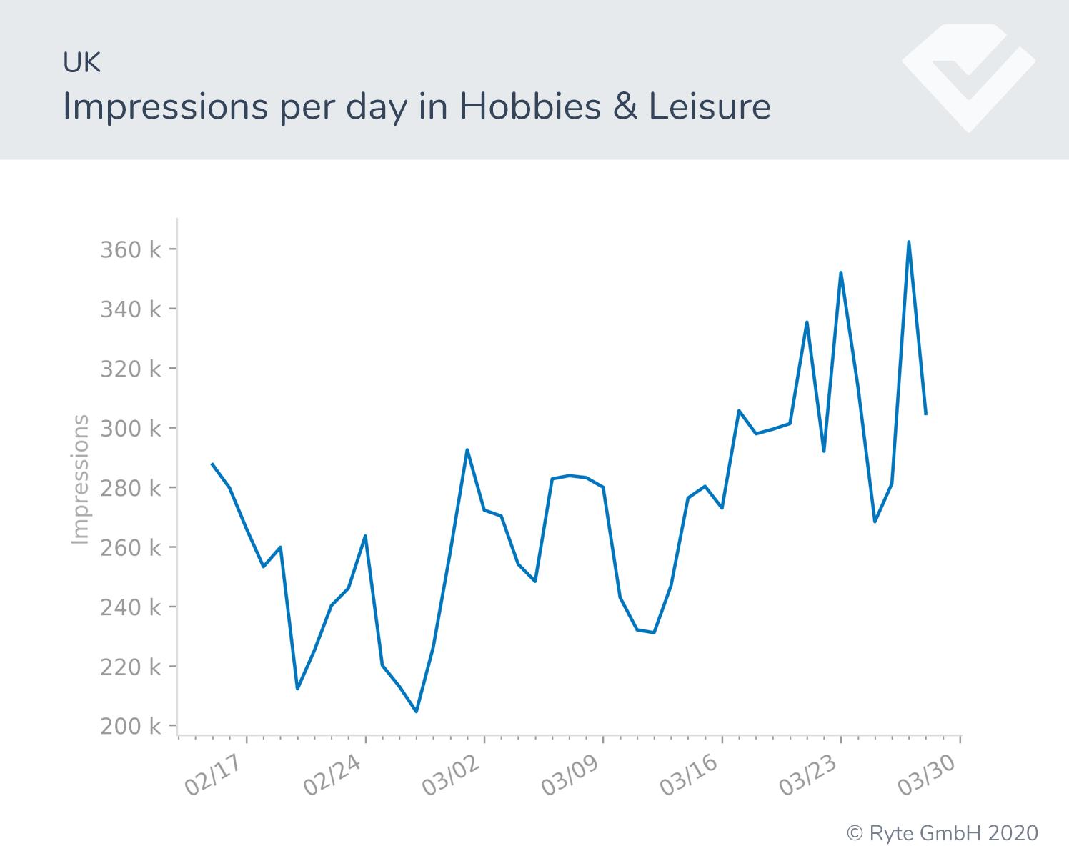 Figura-18b-UK-hobbies cambios de búsqueda rendimiento de búsqueda covid-19 cambios de comportamiento