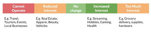 Figura-2-cambios de búsqueda de intereses comerciales rendimiento de búsqueda covid-19 cambios de comportamiento