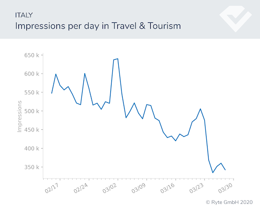 Figure-3a-italy-travel-impressions search shifts search performance covid-19 behavioral shifts