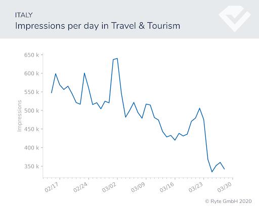 Figura-3a-italia-viajes-impresiones cambios de búsqueda rendimiento de búsqueda covid-19 cambios de comportamiento