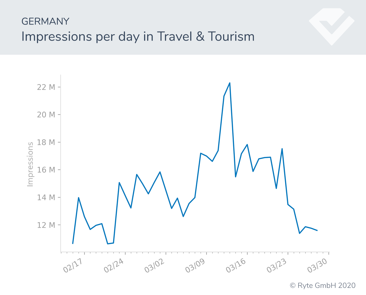Figure-3b-Germany-travel-impressions search shifts search performance covid-19 behavioral shifts