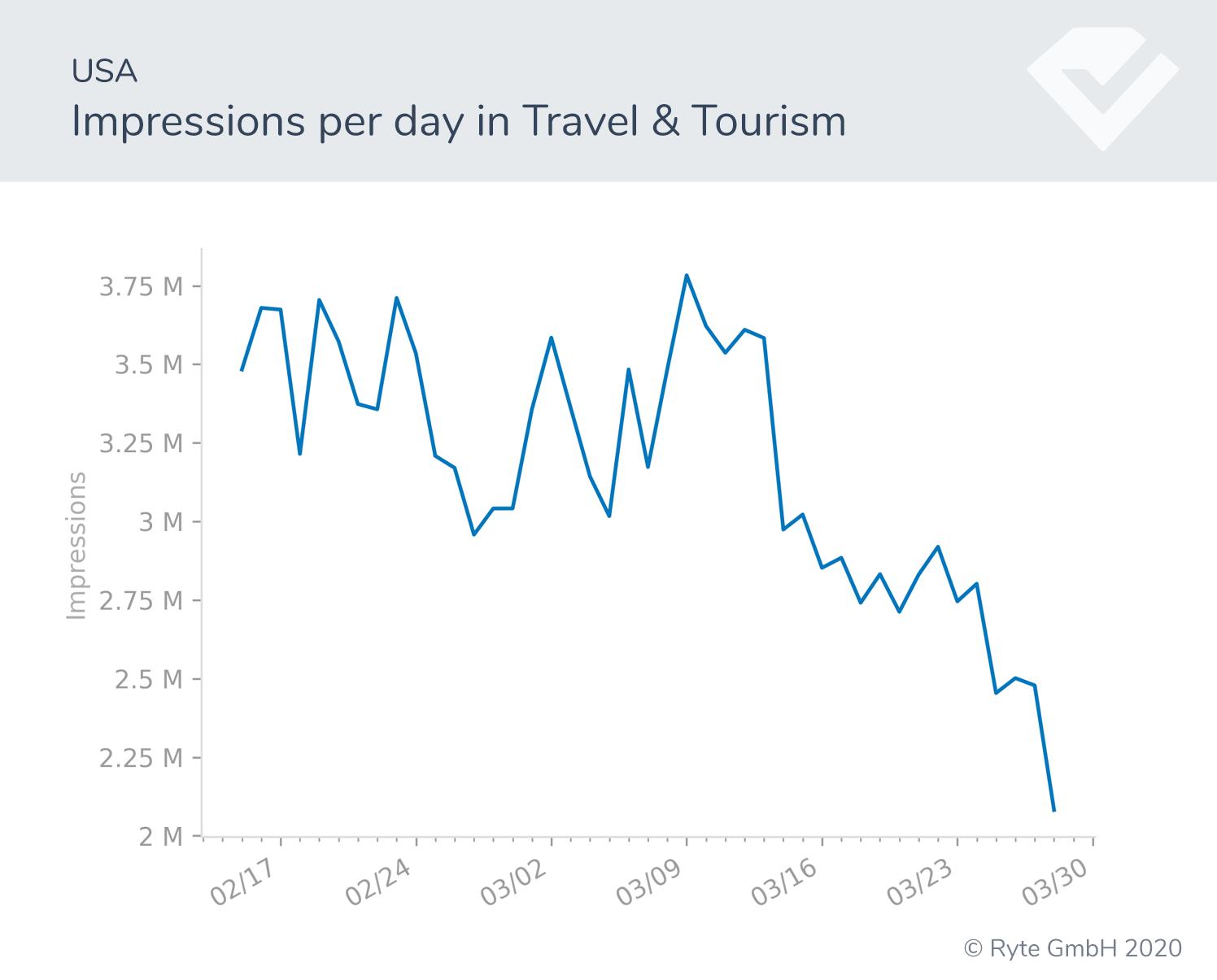 Figura-4a-USA-viajes-impresiones cambios de búsqueda rendimiento de búsqueda covid-19 cambios de comportamiento