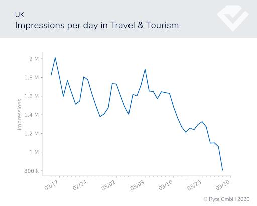 Figura-4b-UK-travel-impresiones cambios de búsqueda rendimiento de búsqueda covid-19 cambios de comportamiento