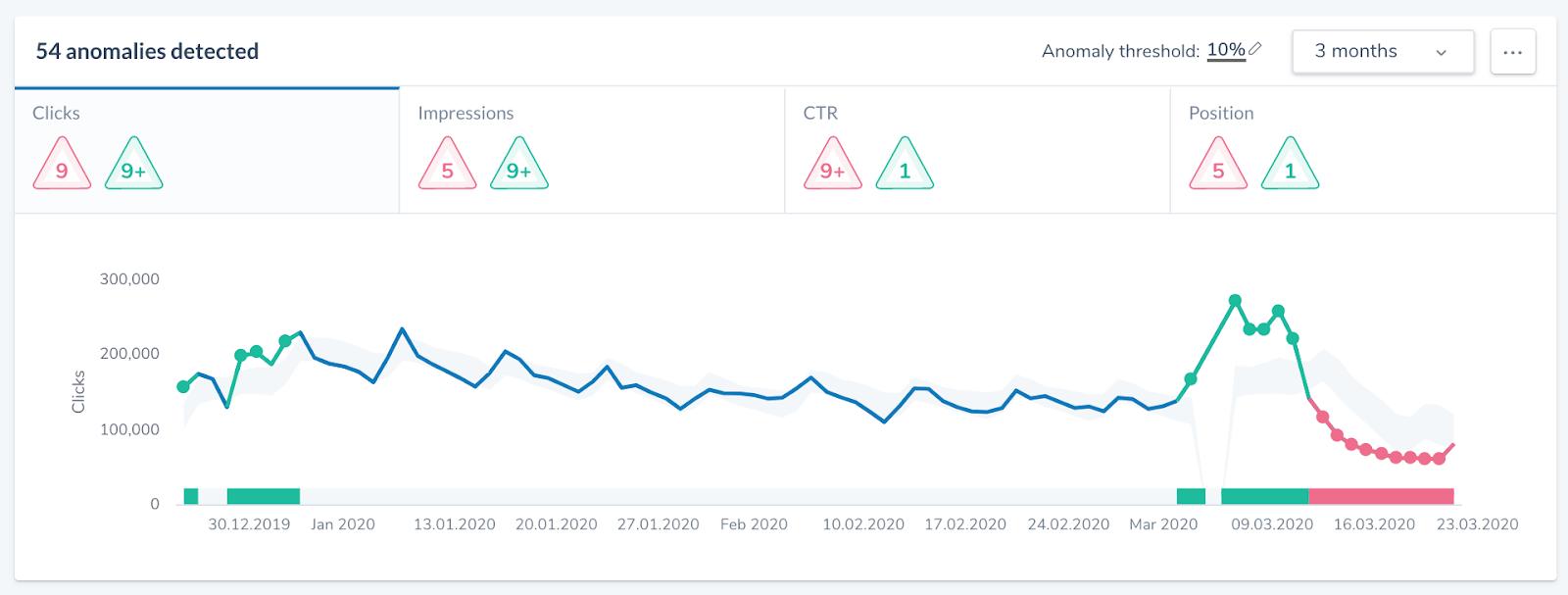 Figura-5-anomalías cambios de búsqueda rendimiento de búsqueda cambios de comportamiento covid-19