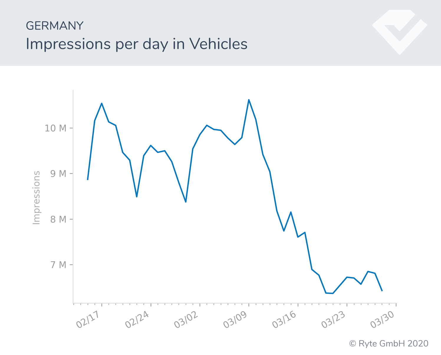 Figure-7a-Germany-vehicles search shifts search performance covid-19 behavioral shifts