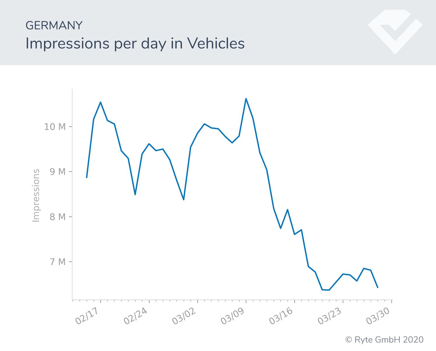 Figura-7a-Alemania-turnos de búsqueda de vehículos rendimiento de búsqueda covid-19 cambios de comportamiento
