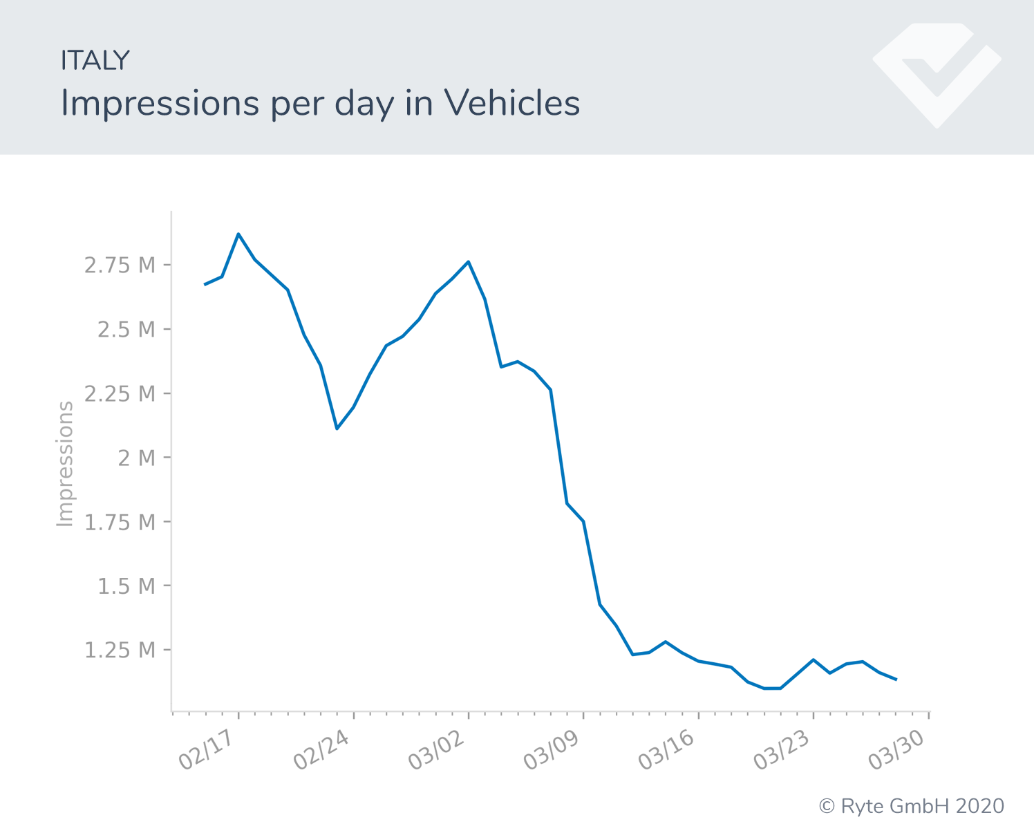 Figure-7b-Italy-impressions_Vehicles search shifts search performance covid-19 behavioral shifts