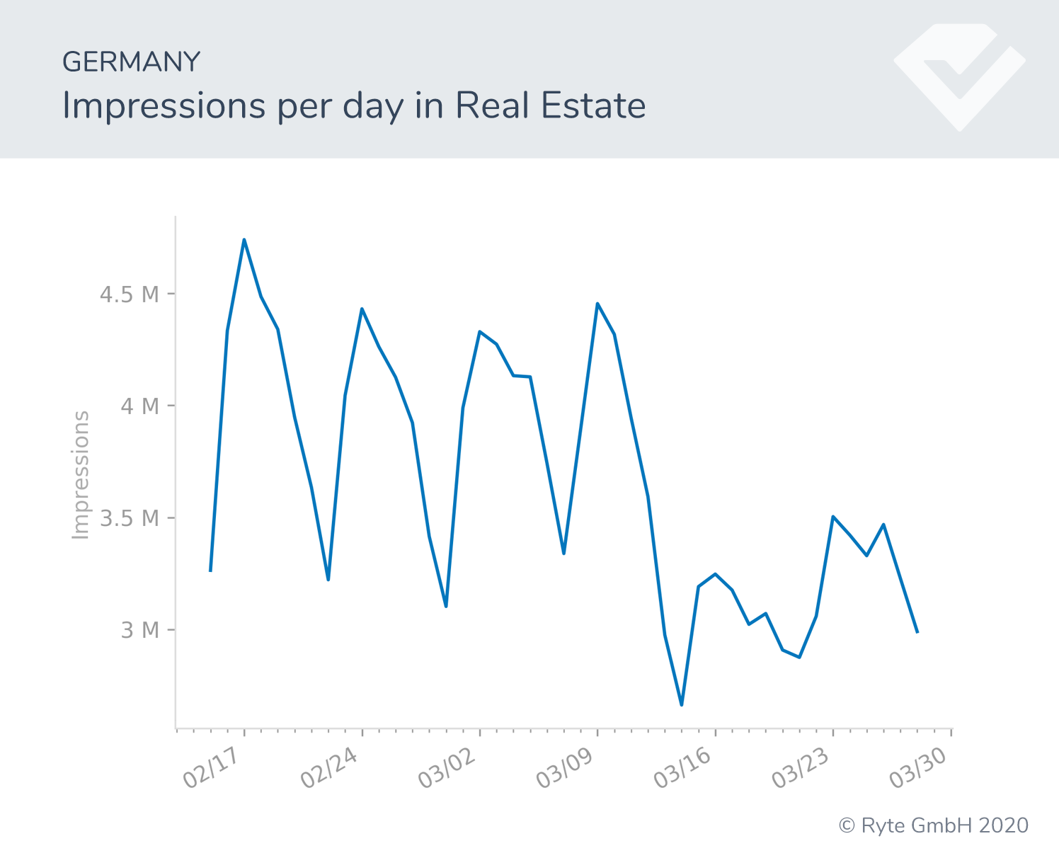Figure-9b-Germany-real-estate search shifts search performance covid-19 behavioral shifts